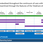 Sleep Apnea Continuum of Care Program from TotalCare eHealth Launches into First Primary Care Pilot