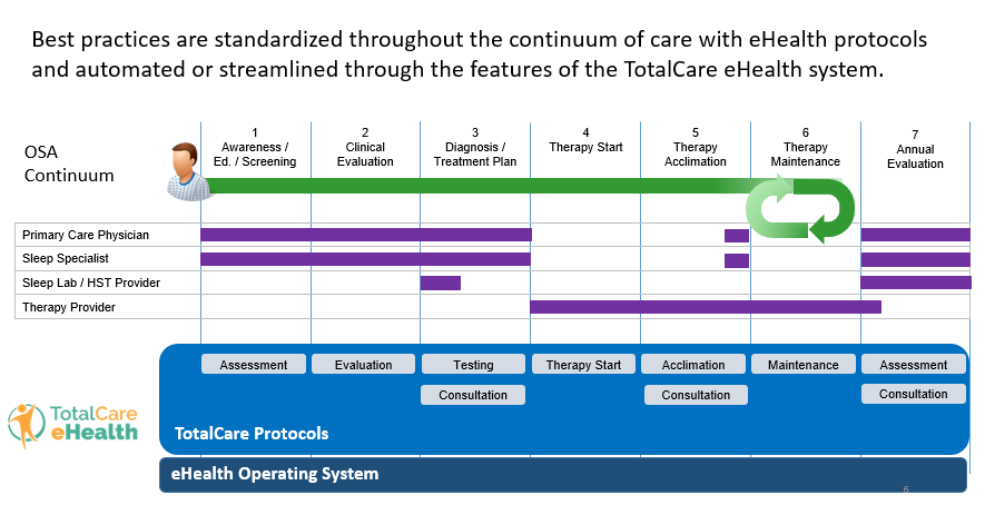 Sleep Apnea Continuum of Care